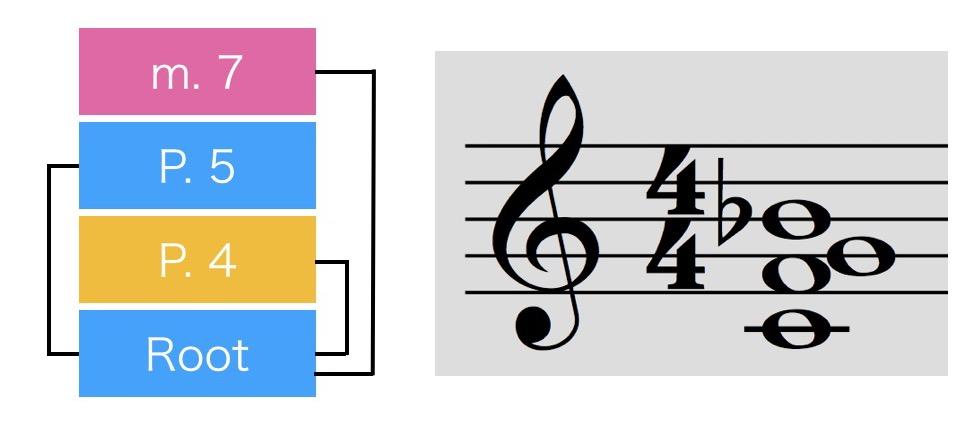 これだけは知っておこう!音楽理論②トライアドと4和音