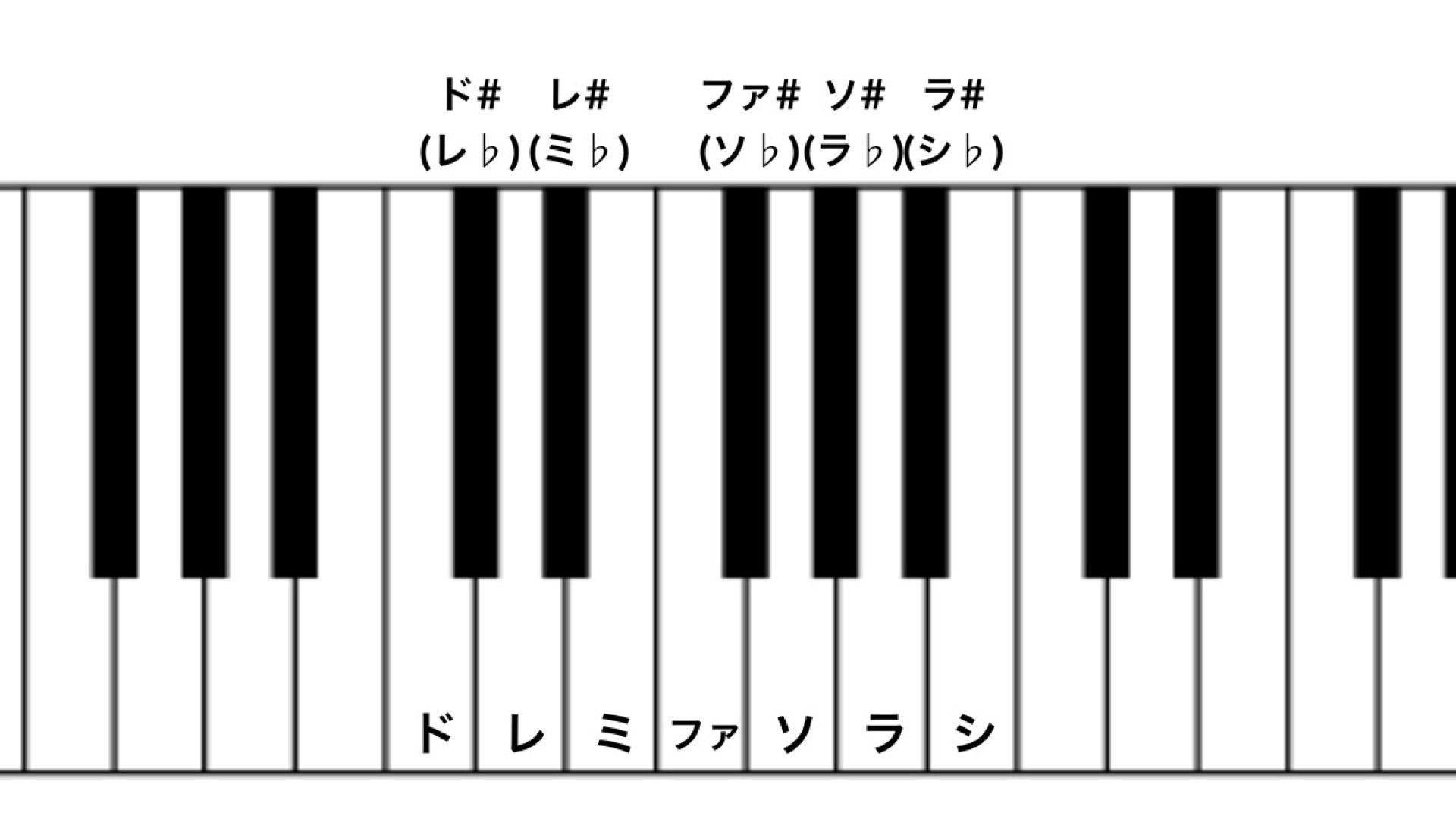 これだけは知っておこう!音楽理論①インターバル